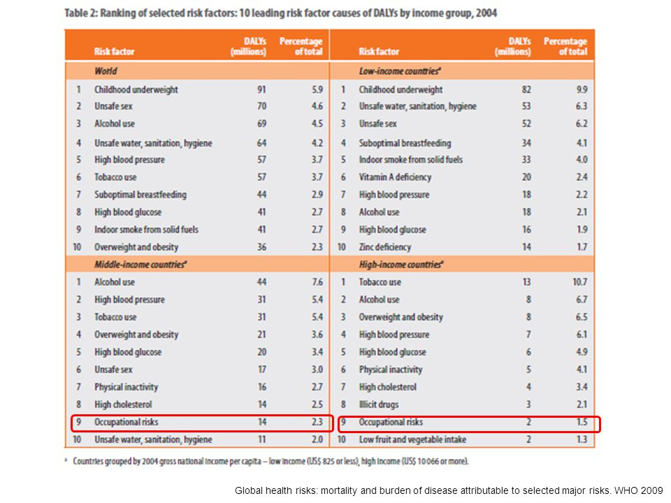 Global health risks: mortality and burden of disease attributable to selected major risks. WHO 2009