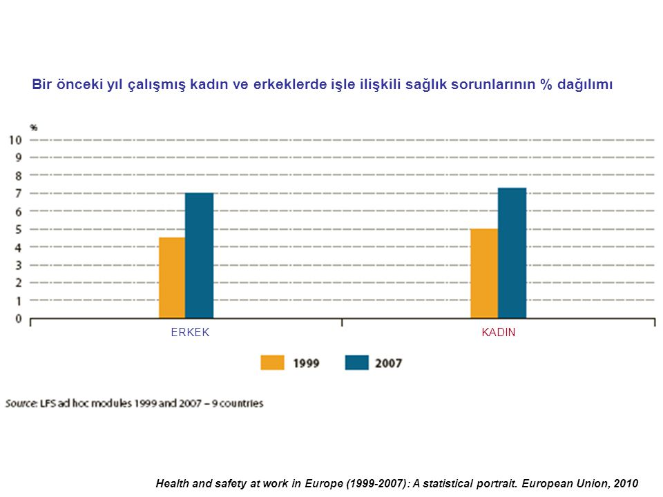 Bir önceki yıl çalışmış kadın ve erkeklerde işle ilişkili sağlık sorunlarının % dağılımı
