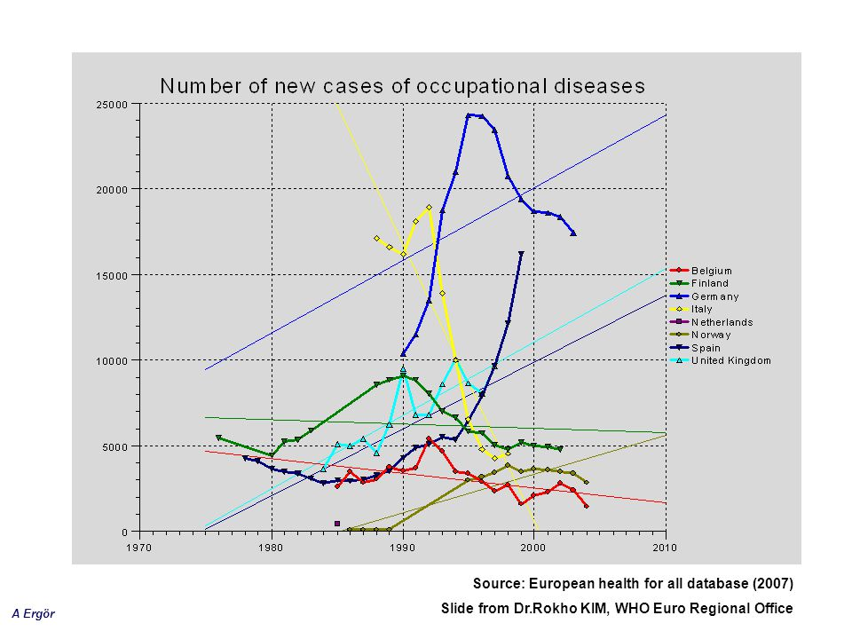 Source: European health for all database (2007)