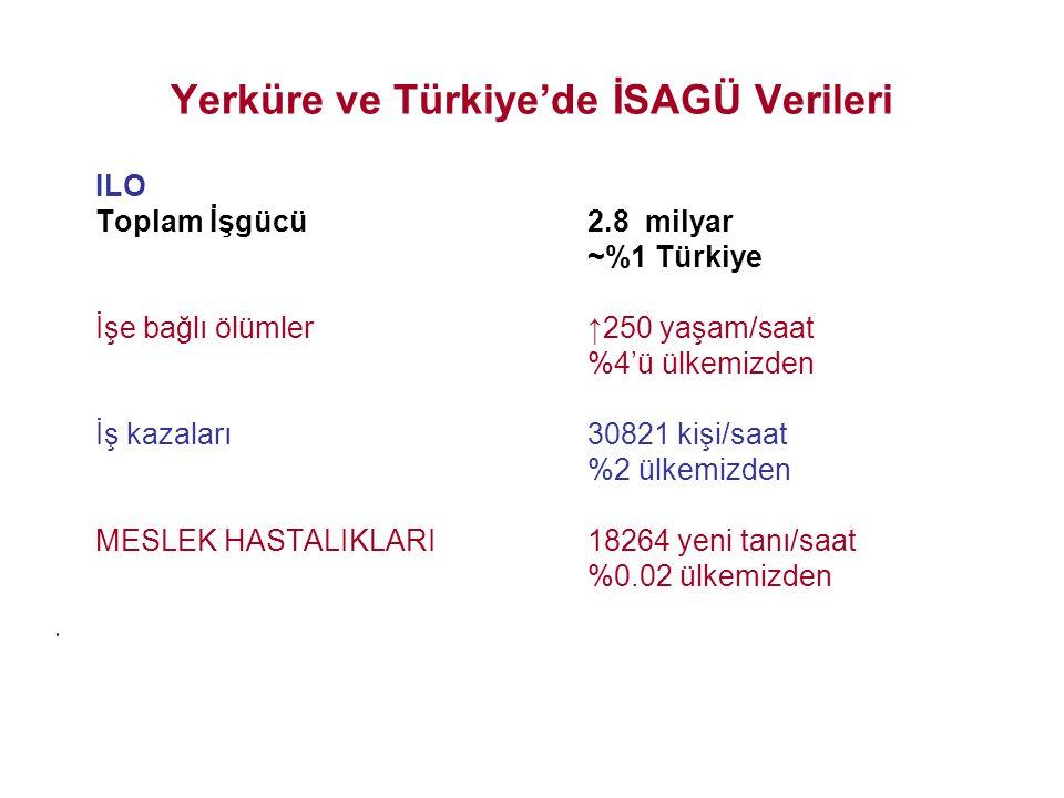 Yerküre ve Türkiye'de İSAGÜ Verileri