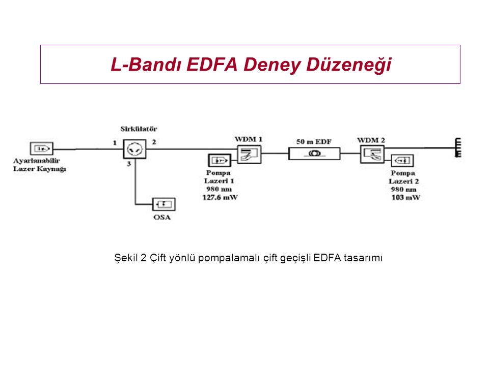 L-Bandı EDFA Deney Düzeneği