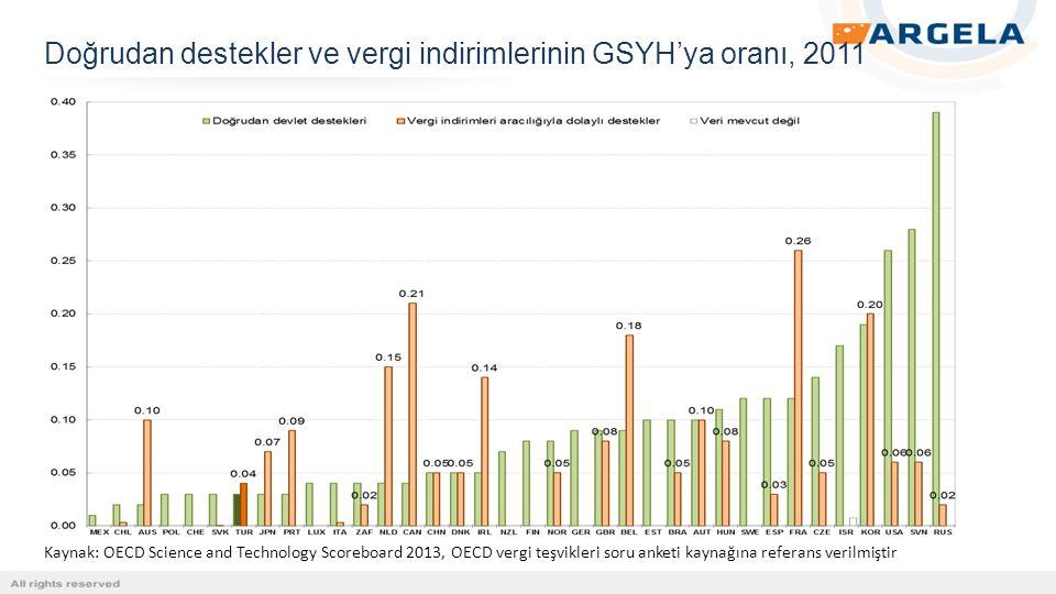 Doğrudan destekler ve vergi indirimlerinin GSYH'ya oranı, 2011