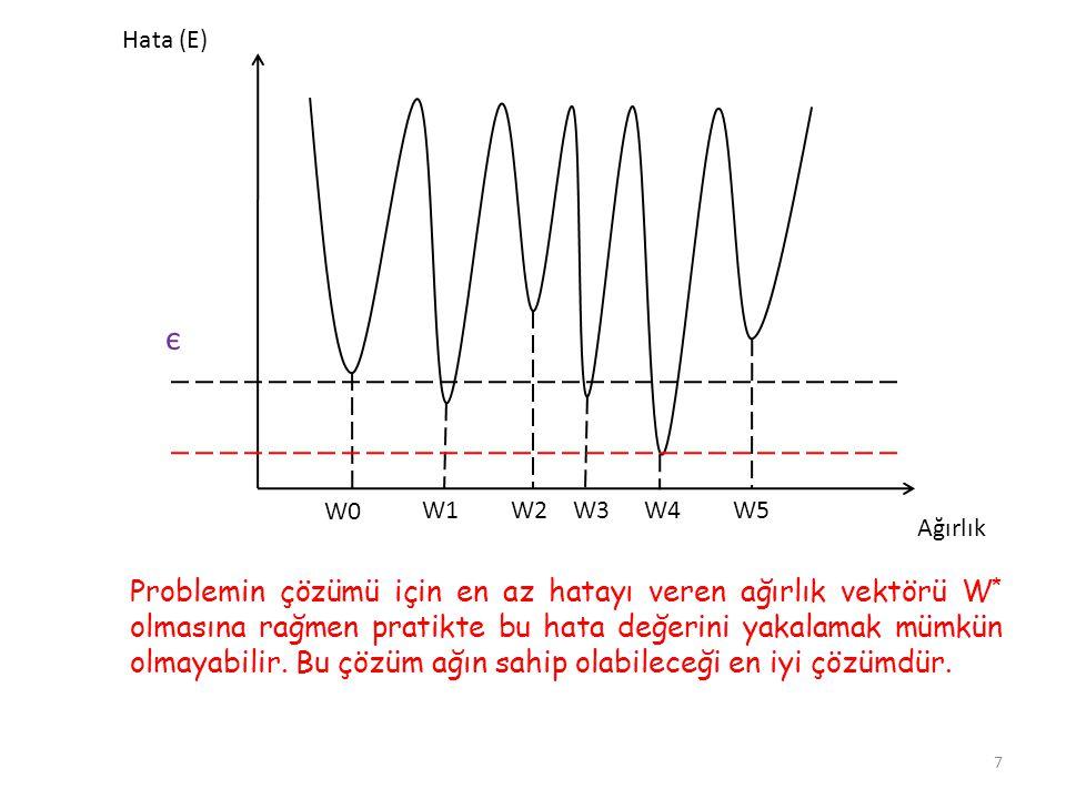 Hata (E) є. W0. W1. W2. W3. W4. W5. Ağırlık.