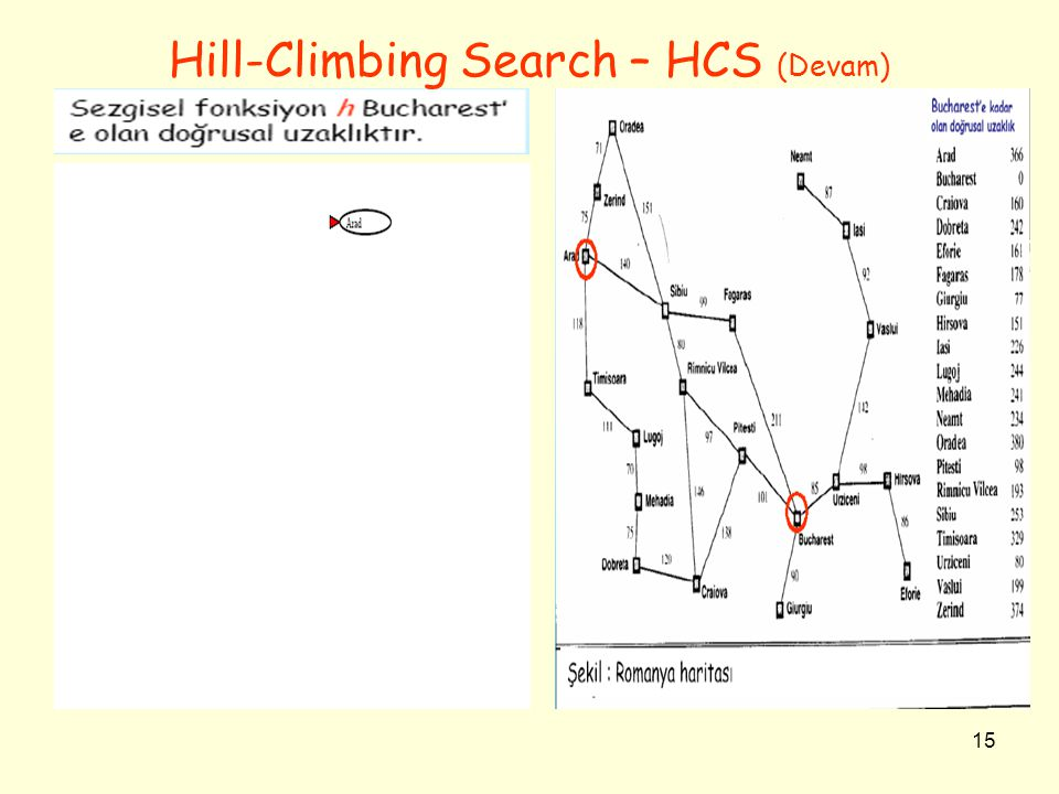 Hill-Climbing Search – HCS (Devam)