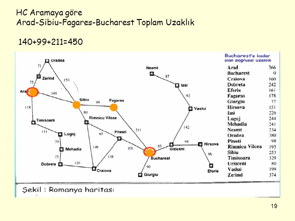 HC Aramaya göre Arad-Sibiu-Fagares-Bucharest Toplam Uzaklık 140+99+211=450