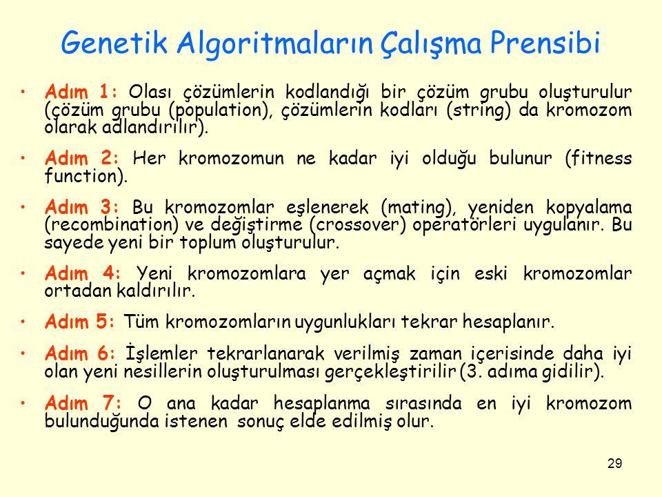 Genetik Algoritmaların Çalışma Prensibi