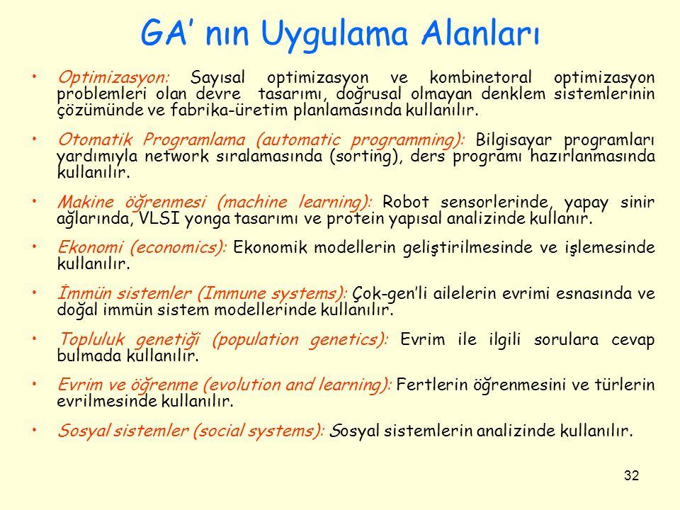 GA' nın Uygulama Alanları