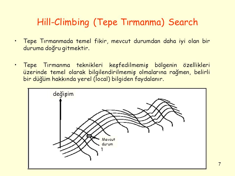 Hill-Climbing (Tepe Tırmanma) Search
