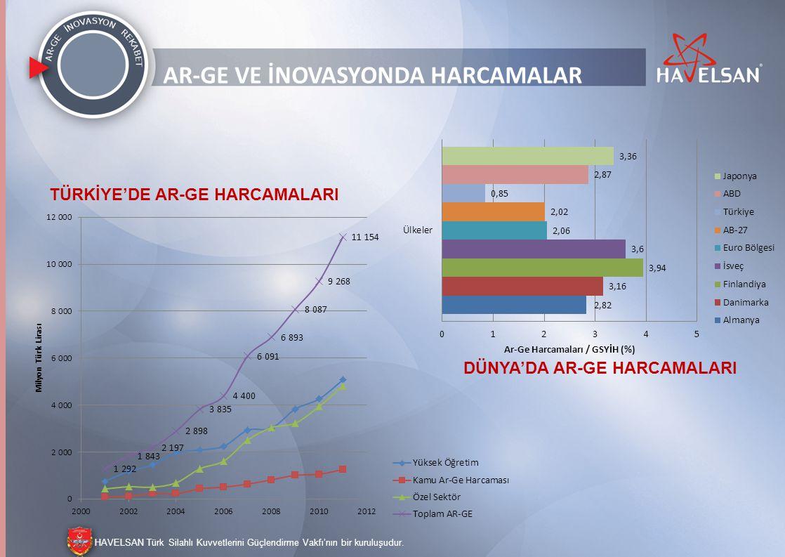 AR-GE ve İnovasyonda harcamalar