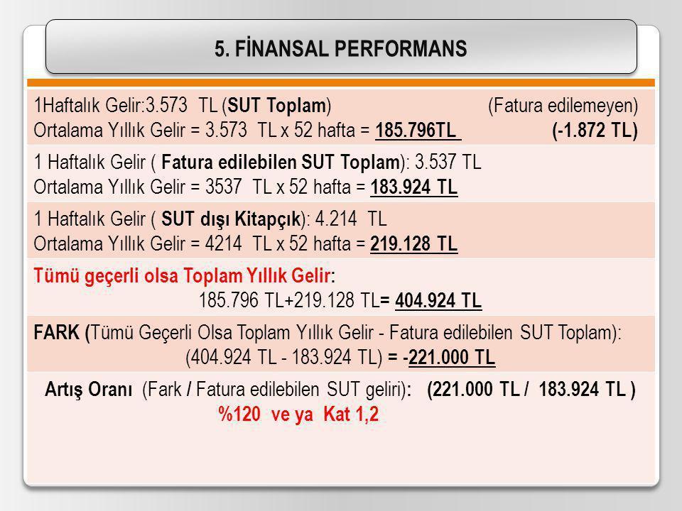 5. FİNANSAL PERFORMANS 1Haftalık Gelir:3.573 TL (SUT Toplam) (Fatura edilemeyen)