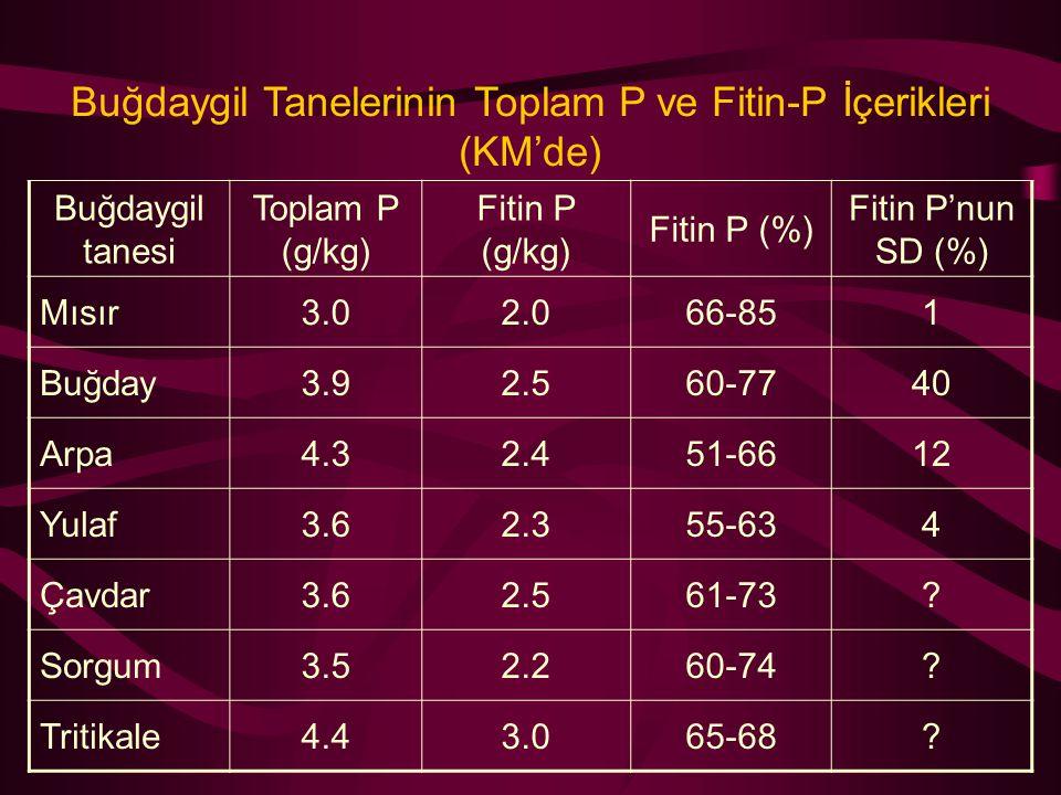 Buğdaygil Tanelerinin Toplam P ve Fitin-P İçerikleri (KM'de)
