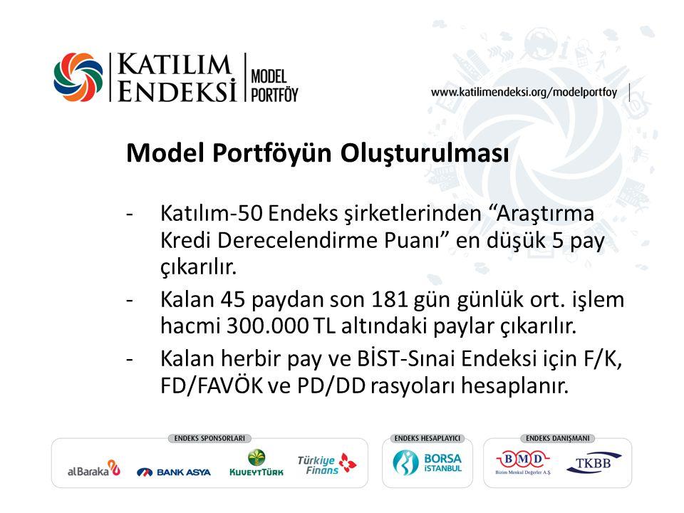 Model Portföyün Oluşturulması