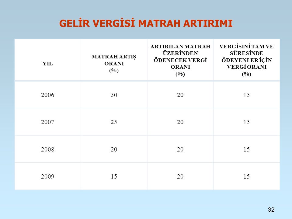 GELİR VERGİSİ MATRAH ARTIRIMI