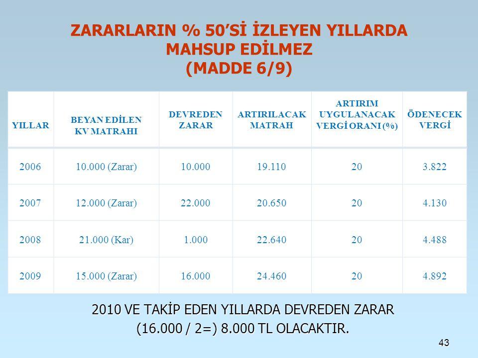 ZARARLARIN % 50'Sİ İZLEYEN YILLARDA MAHSUP EDİLMEZ (MADDE 6/9)