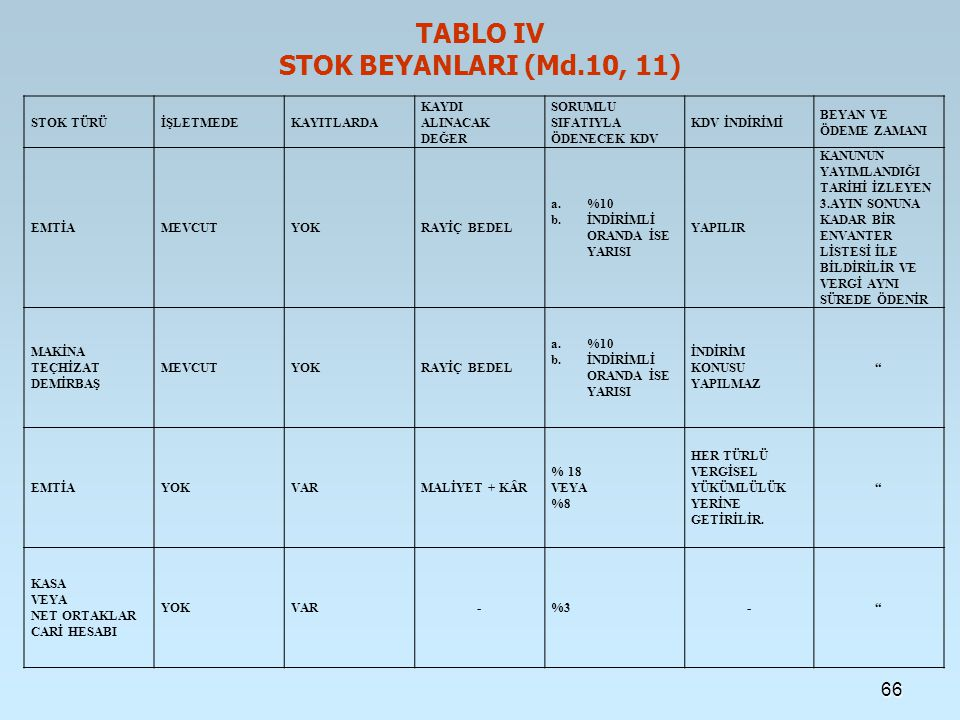 TABLO IV STOK BEYANLARI (Md.10, 11)