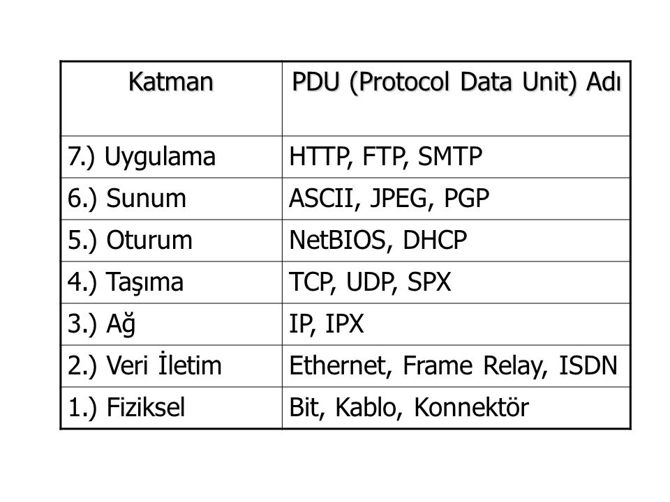 PDU (Protocol Data Unit) Adı