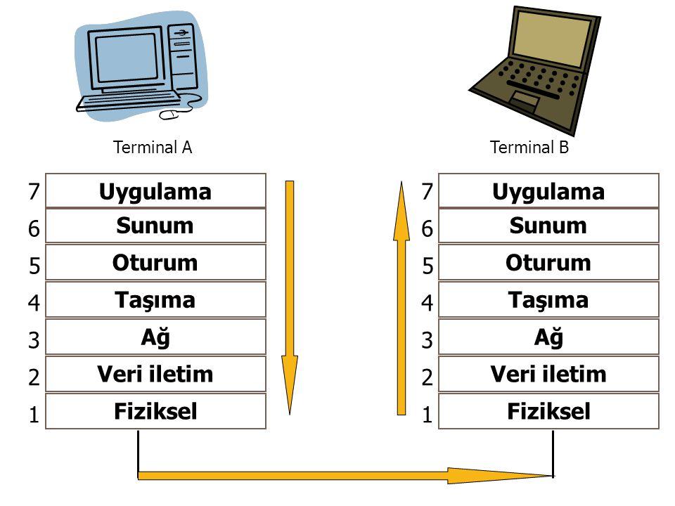 Uygulama Sunum Oturum Taşıma Ağ Veri iletim Fiziksel