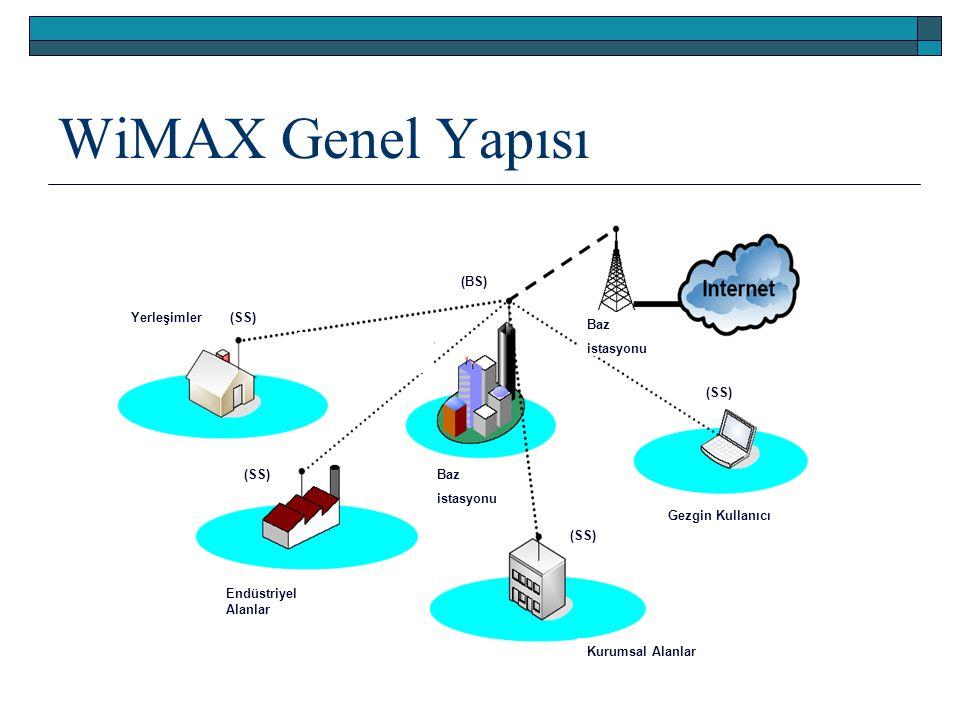WiMAX Genel Yapısı Baz istasyonu Gezgin Kullanıcı Endüstriyel Alanlar