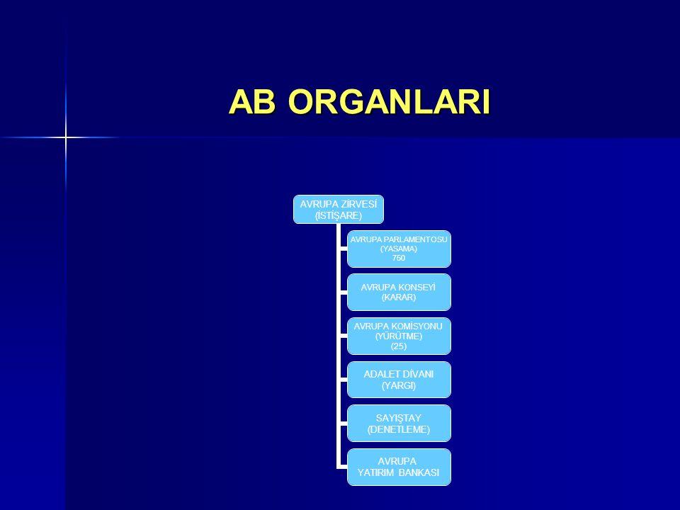 AB ORGANLARI
