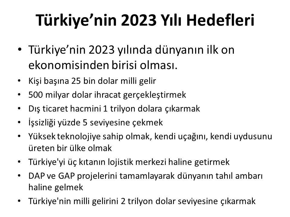 Türkiye'nin 2023 Yılı Hedefleri