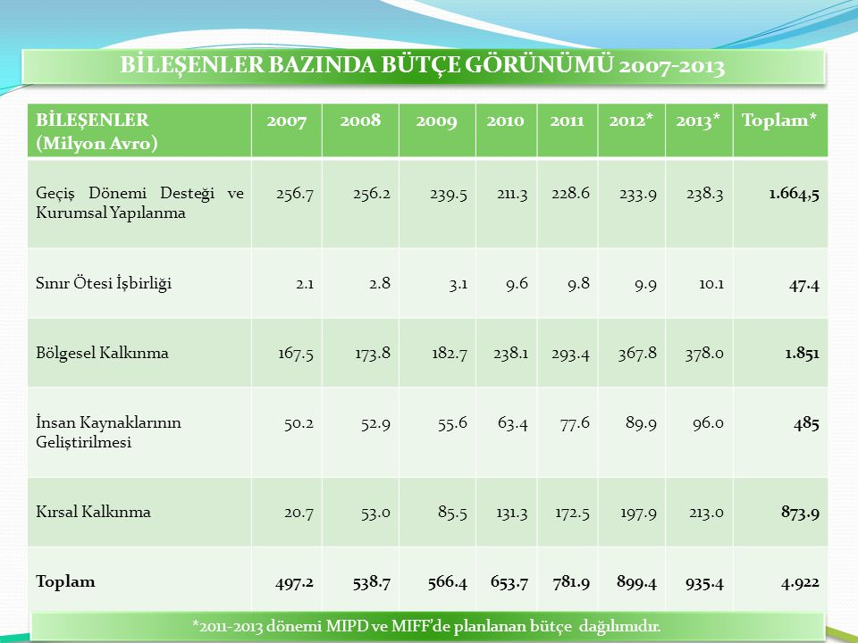 BİLEŞENLER BAZINDA BÜTÇE GÖRÜNÜMÜ 2007-2013