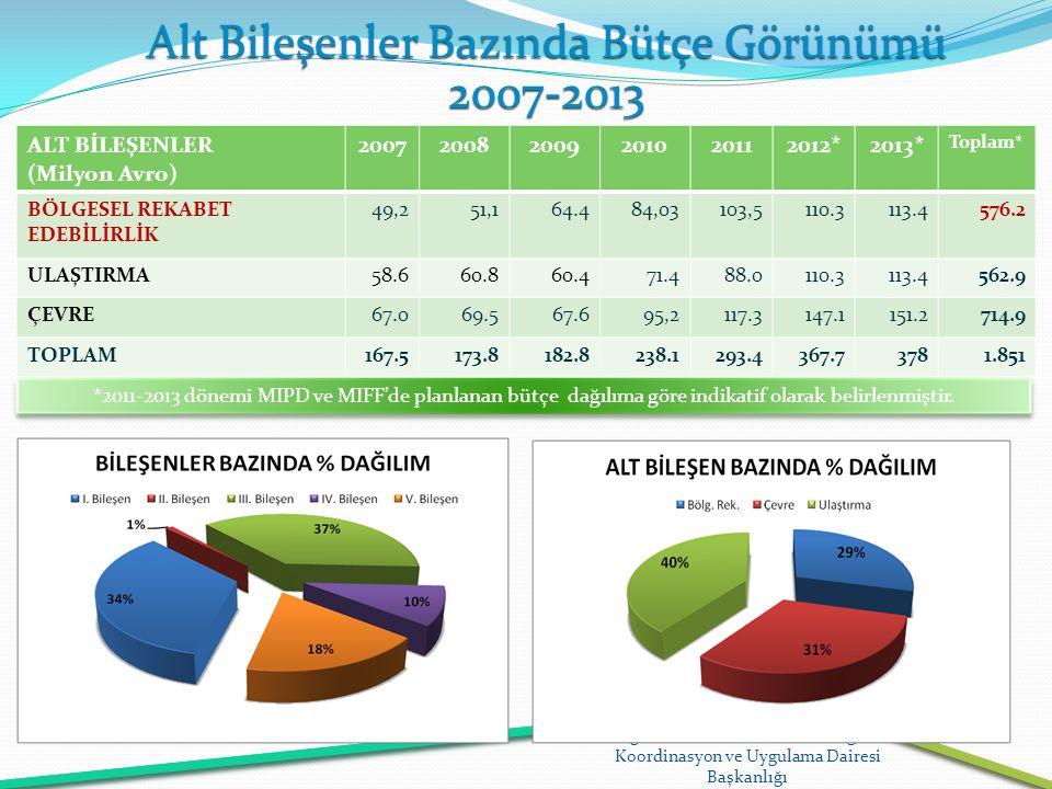 Alt Bileşenler Bazında Bütçe Görünümü 2007-2013