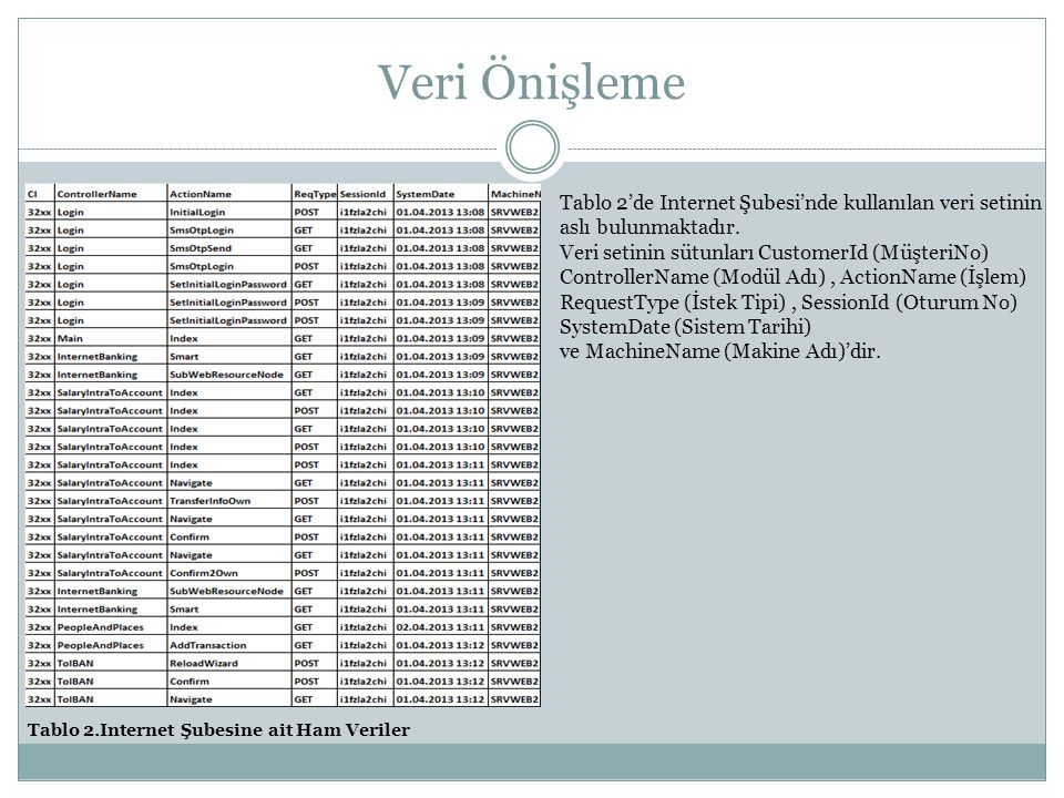 Veri Önişleme Tablo 2'de Internet Şubesi'nde kullanılan veri setinin aslı bulunmaktadır.