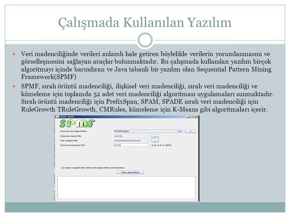 Çalışmada Kullanılan Yazılım