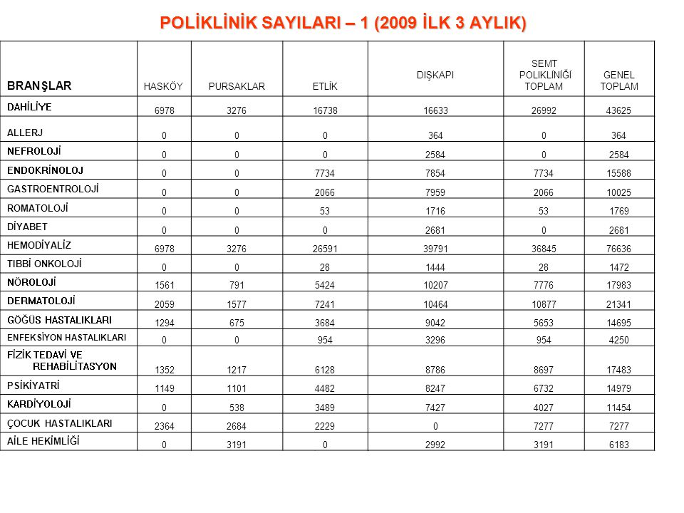 POLİKLİNİK SAYILARI – 1 (2009 İLK 3 AYLIK)