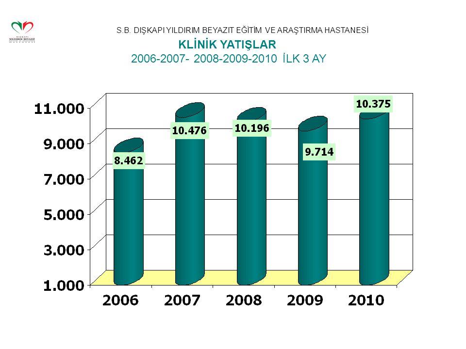 KLİNİK YATIŞLAR 2006-2007- 2008-2009-2010 İLK 3 AY