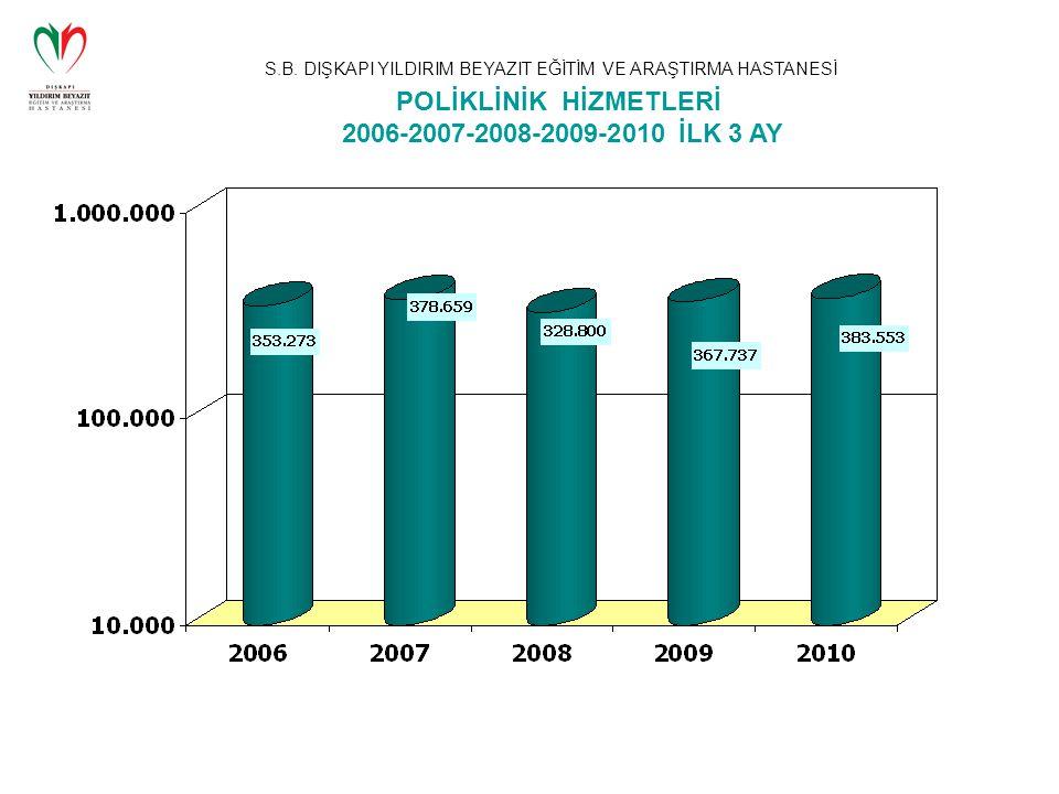 POLİKLİNİK HİZMETLERİ 2006-2007-2008-2009-2010 İLK 3 AY