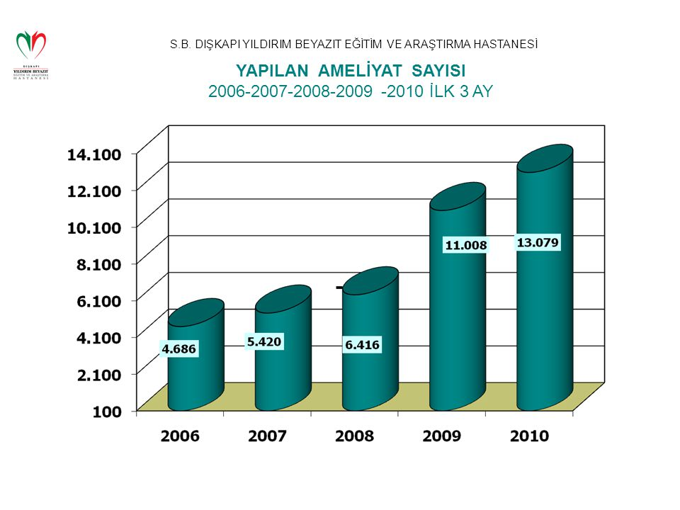 YAPILAN AMELİYAT SAYISI 2006-2007-2008-2009 -2010 İLK 3 AY
