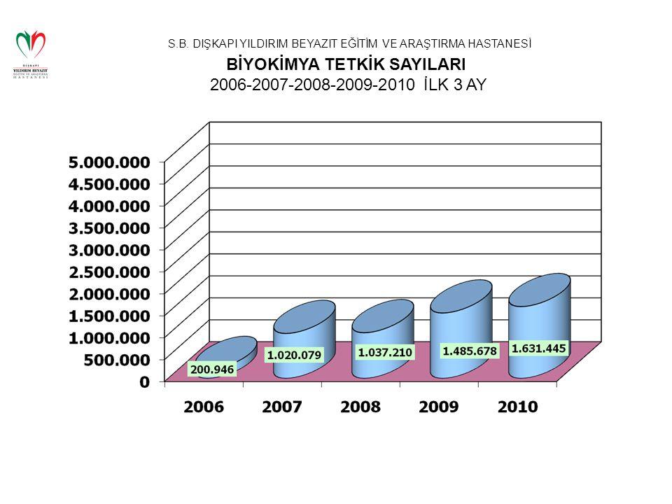 BİYOKİMYA TETKİK SAYILARI 2006-2007-2008-2009-2010 İLK 3 AY