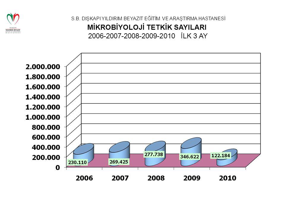 MİKROBİYOLOJİ TETKİK SAYILARI 2006-2007-2008-2009-2010 İLK 3 AY