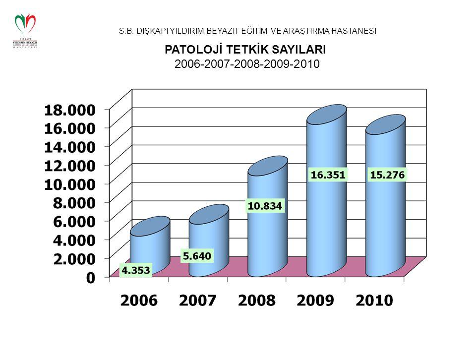 PATOLOJİ TETKİK SAYILARI 2006-2007-2008-2009-2010
