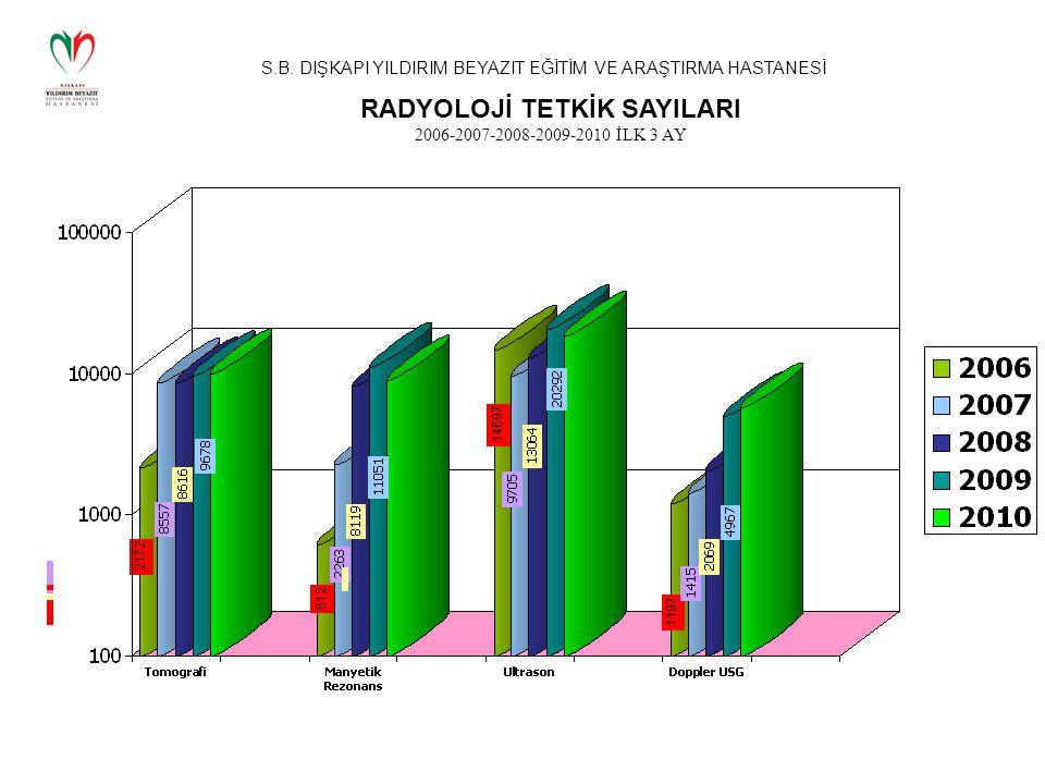 RADYOLOJİ TETKİK SAYILARI 2006-2007-2008-2009-2010 İLK 3 AY