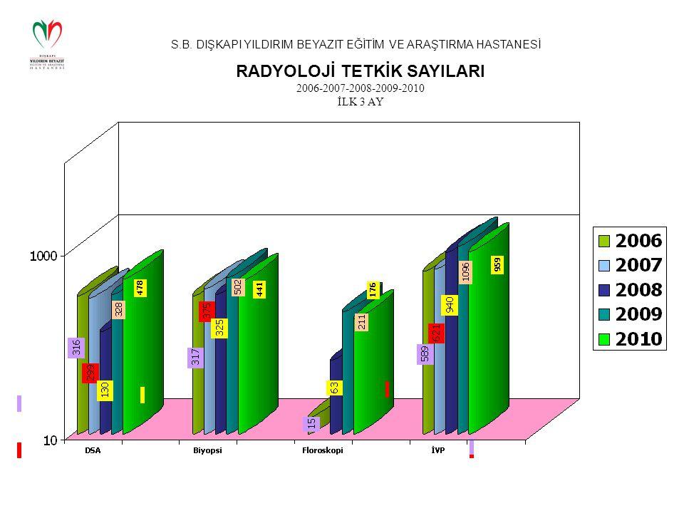 RADYOLOJİ TETKİK SAYILARI 2006-2007-2008-2009-2010