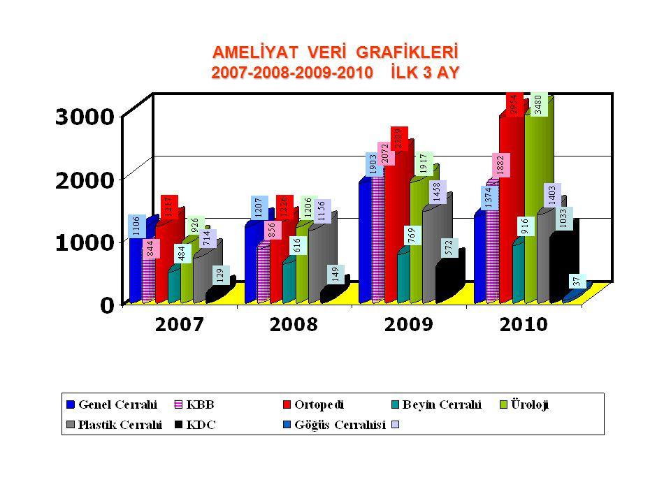 AMELİYAT VERİ GRAFİKLERİ 2007-2008-2009-2010 İLK 3 AY