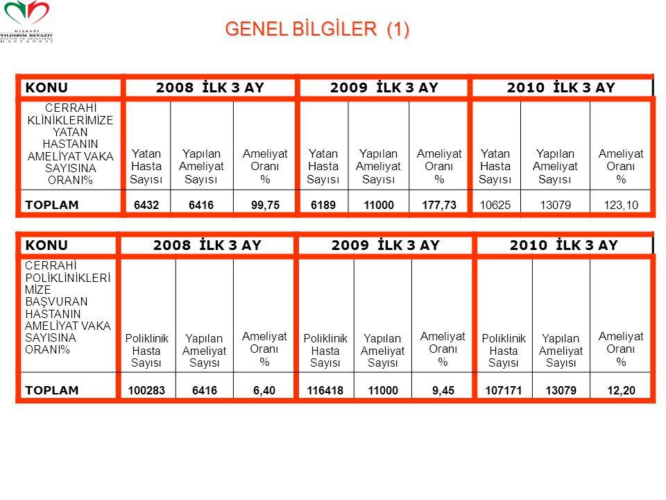GENEL BİLGİLER (1) KONU 2008 İLK 3 AY 2009 İLK 3 AY 2010 İLK 3 AY KONU