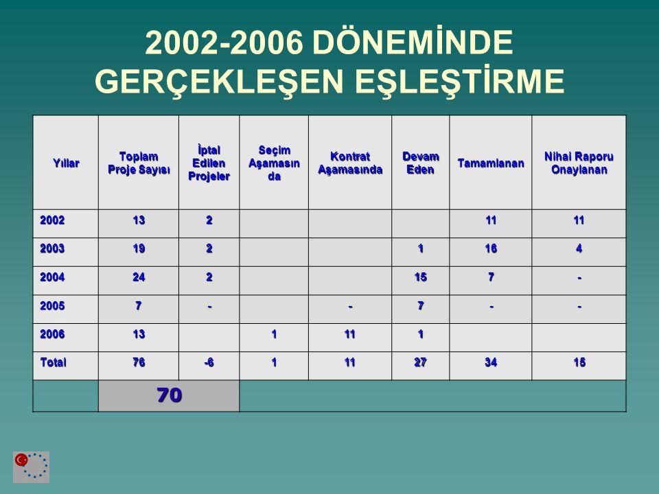 2002-2006 DÖNEMİNDE GERÇEKLEŞEN EŞLEŞTİRME