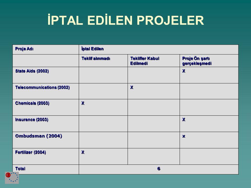 İPTAL EDİLEN PROJELER Proje Adı İptal Edilen Teklif alınmadı
