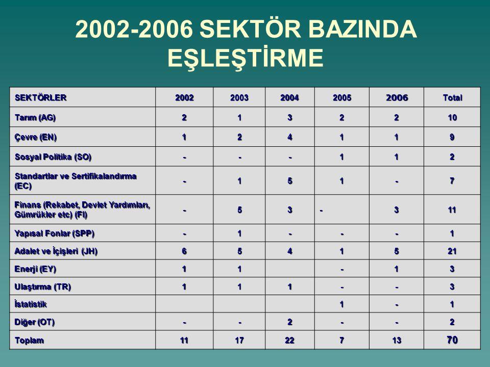 2002-2006 SEKTÖR BAZINDA EŞLEŞTİRME