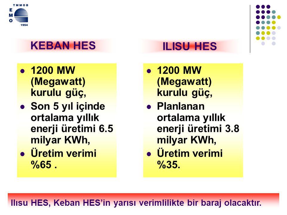 KEBAN HES ILISU HES 1200 MW (Megawatt) kurulu güç,