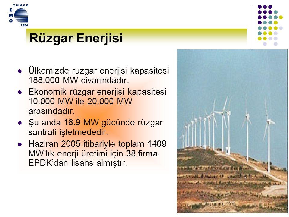 Rüzgar Enerjisi Ülkemizde rüzgar enerjisi kapasitesi 188.000 MW civarındadır.