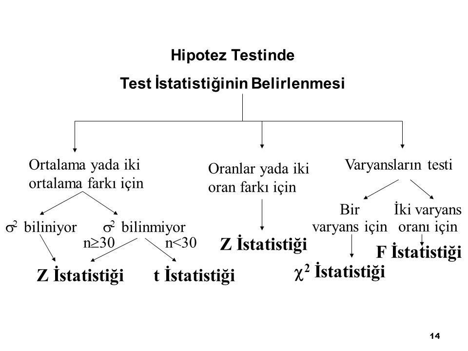 Test İstatistiğinin Belirlenmesi