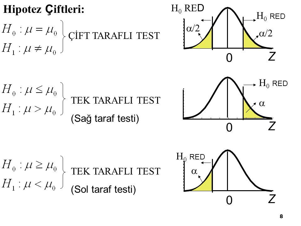 Z Z Z Hipotez Çiftleri: H0 RED /2 ÇİFT TARAFLI TEST H0 RED