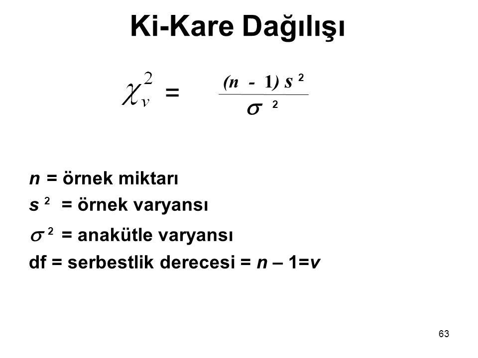 Ki-Kare Dağılışı = 2 2 = anakütle varyansı (n - 1) s 2