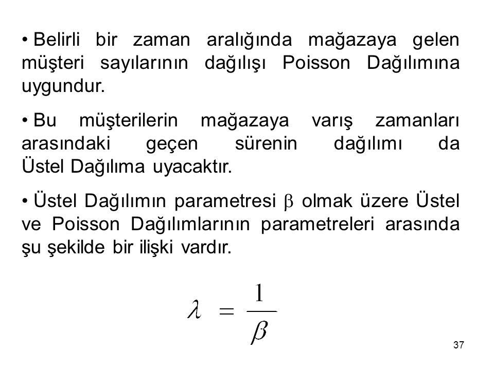 Belirli bir zaman aralığında mağazaya gelen müşteri sayılarının dağılışı Poisson Dağılımına uygundur.