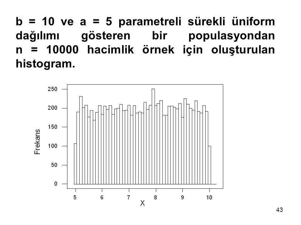 b = 10 ve a = 5 parametreli sürekli üniform dağılımı gösteren bir populasyondan n = 10000 hacimlik örnek için oluşturulan histogram.