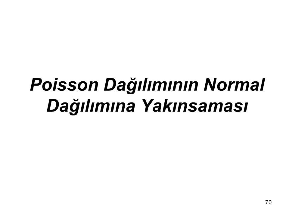 Poisson Dağılımının Normal Dağılımına Yakınsaması